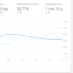 Nowy Dashboard Google Analytics v3