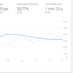 Nowy Dashboard Google Analytics v3