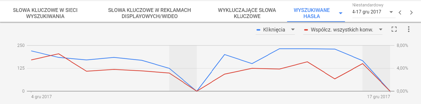 raportu wyszukiwanych haseł widok wykresu w nowym panelu