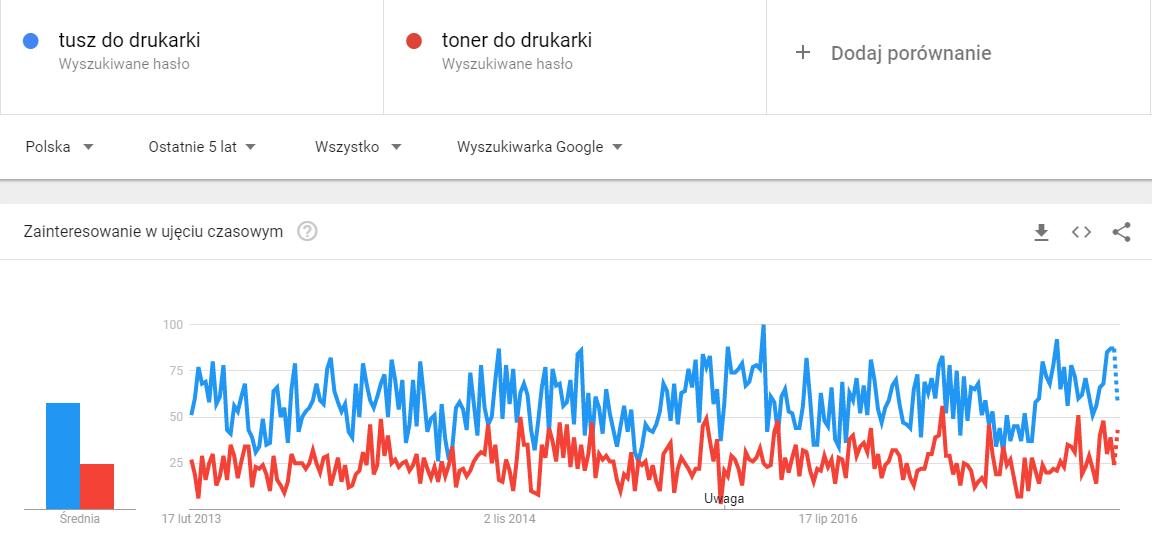 Google Trends diagram