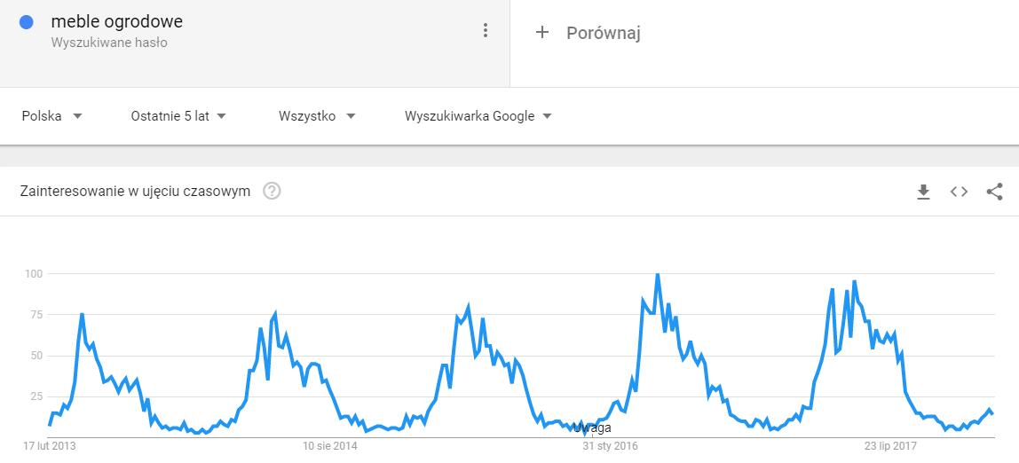 Google Trends sezonowość