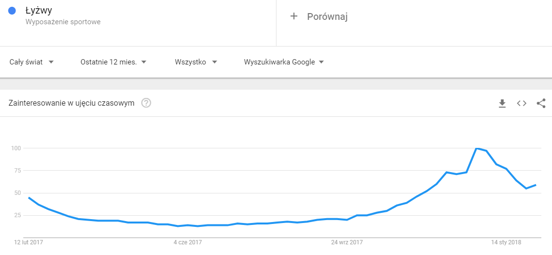 Google Trends grafika