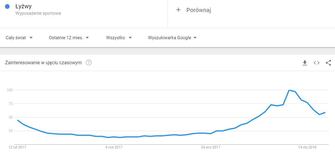Google Trends grafika