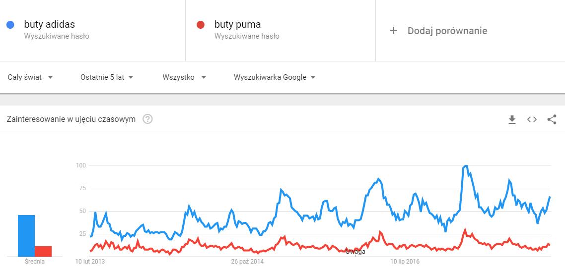 Google Trends trendy