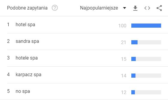 Google Trends wyrażenia