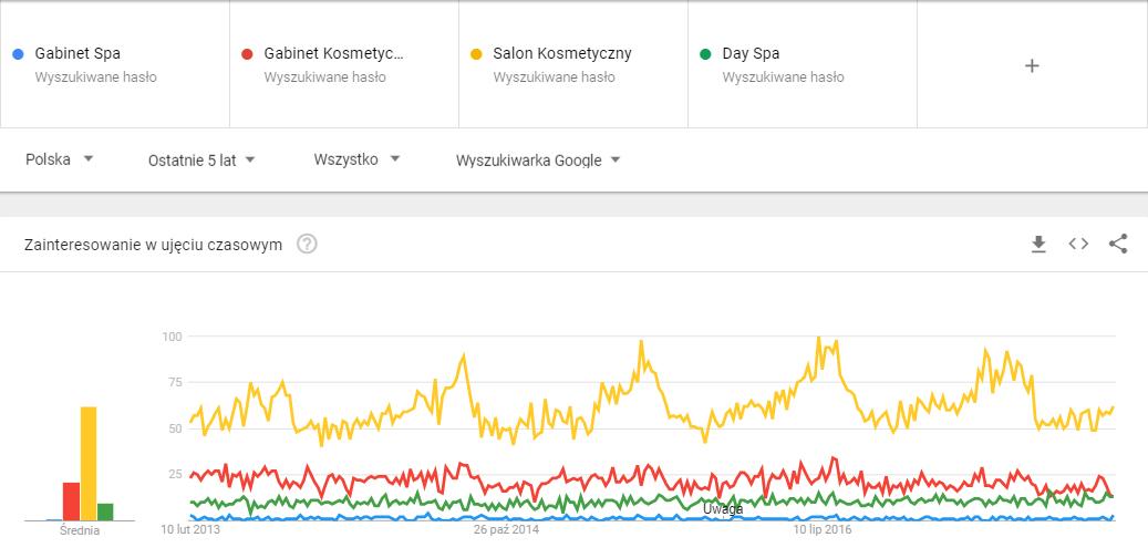 Google Trends frazy