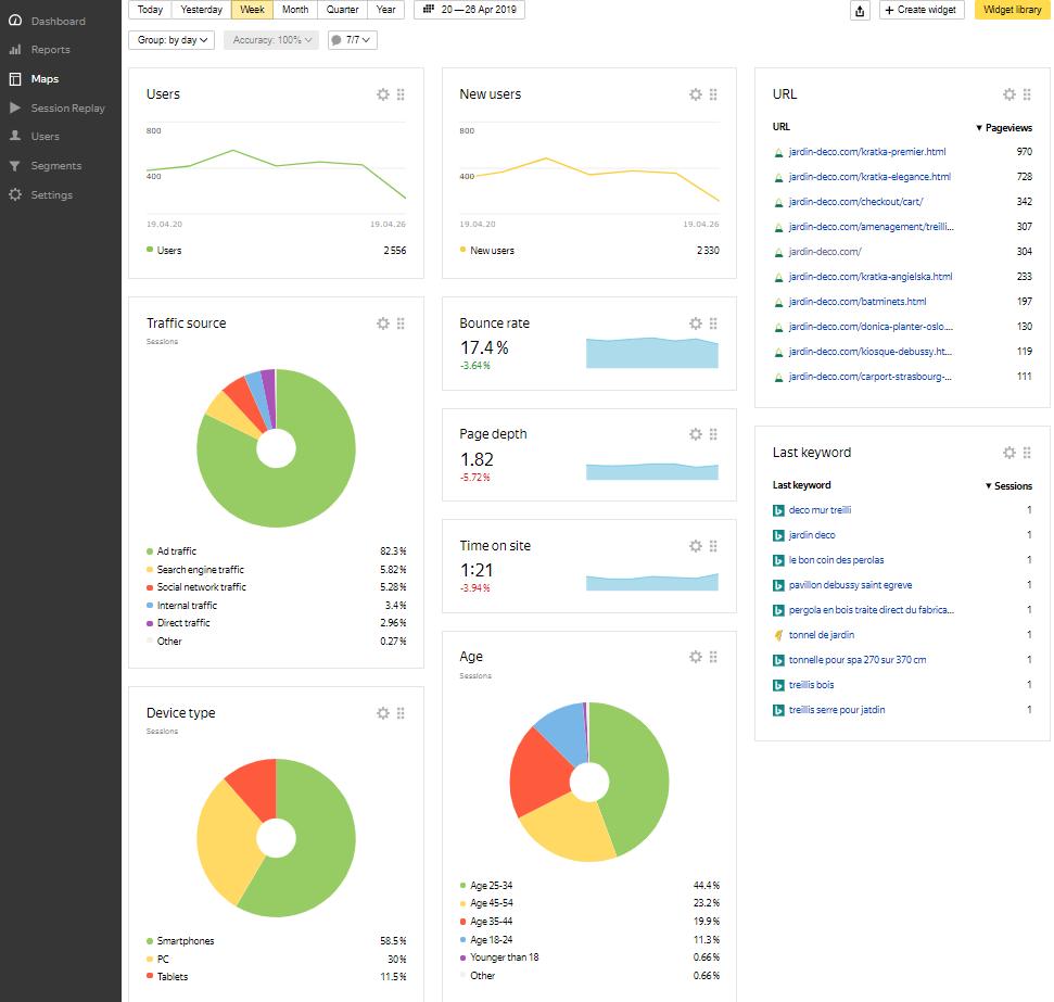 DAshboard yandex metrica