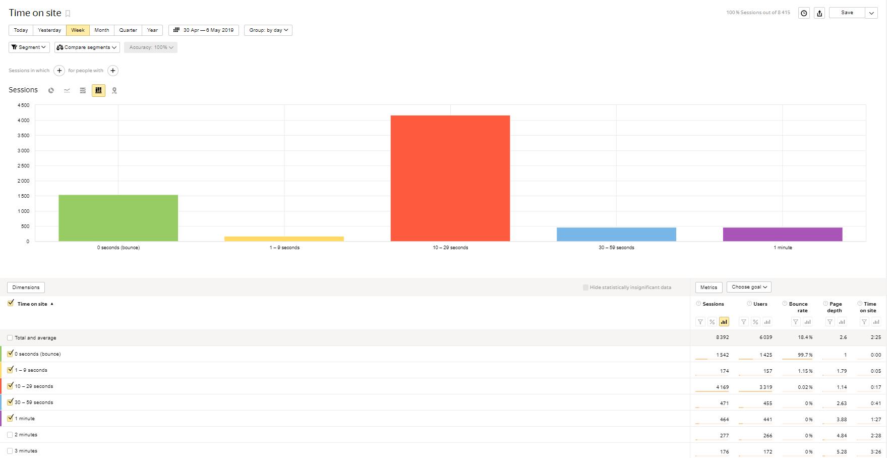 statystyki yandex metrica