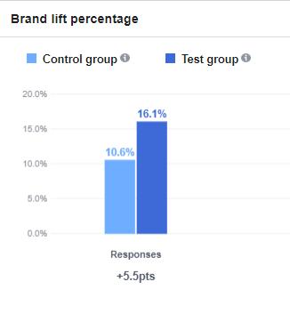 Wyniki badania wzrostu popularności marki