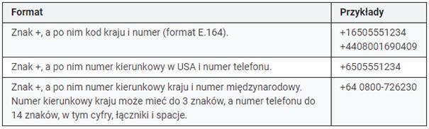Format numeru telefonu