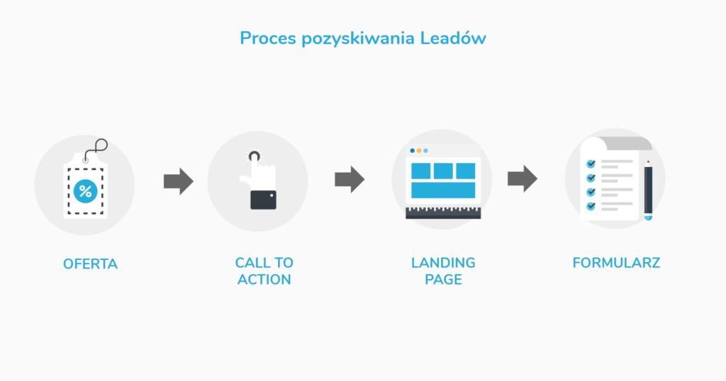 proces pozyskiwania leadów