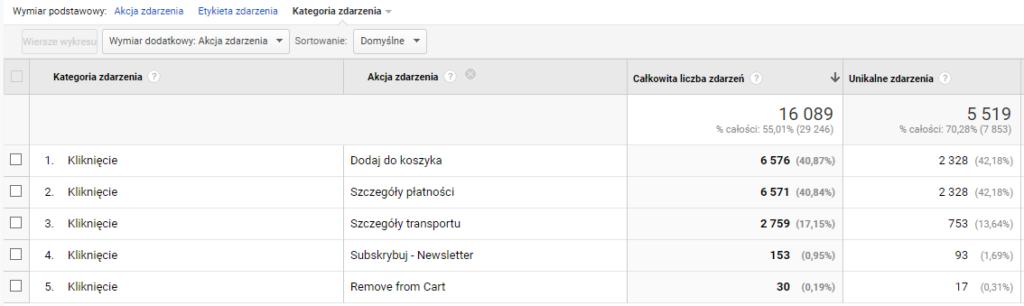 Wygląd zdarzeń w Google Analytics