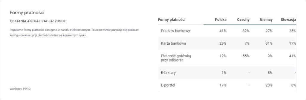 Najpopularniejsze formy płatności w Polsce, Czechach, Niemczech oraz na Słowacji