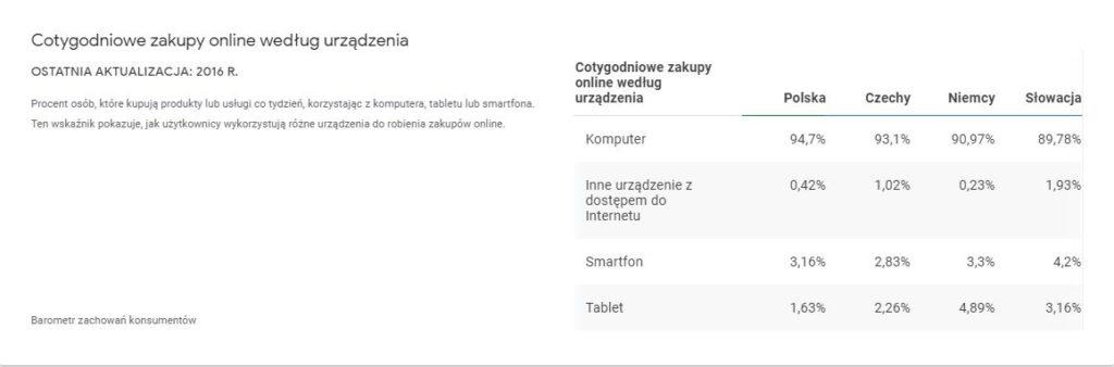 Tabela z informacjami na temat cotygodniownych zakupów online w Niemczech, Polsce, Czechach i na Słowacji
