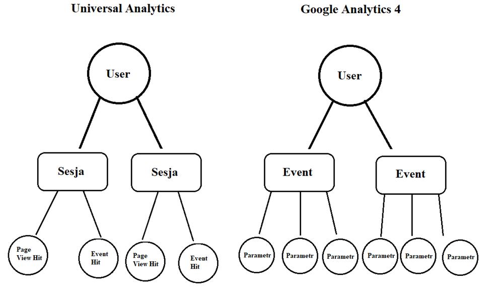 Zbieranie danych w Google Analytics 4 a w Universal Analytics