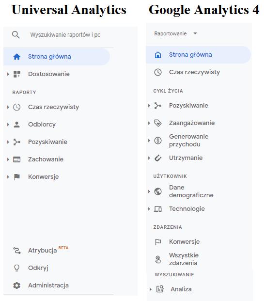 Porównanie raportów Google Analytics 4 i Universal Analytics