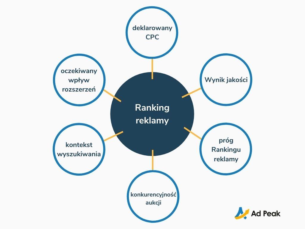 Ranking reklamy Google Ads - schemat