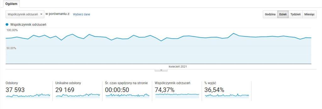 Współczynnik odrzuceń - raport w Google Analytics