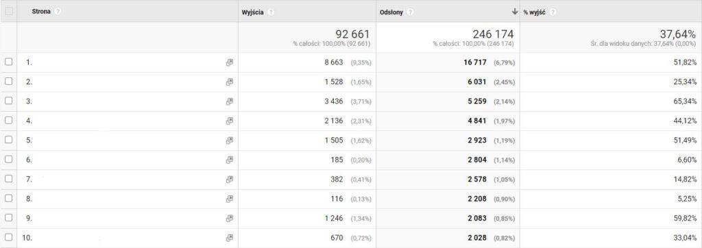 Współczynnik odrzuceń - widok z panelu Google Analytics