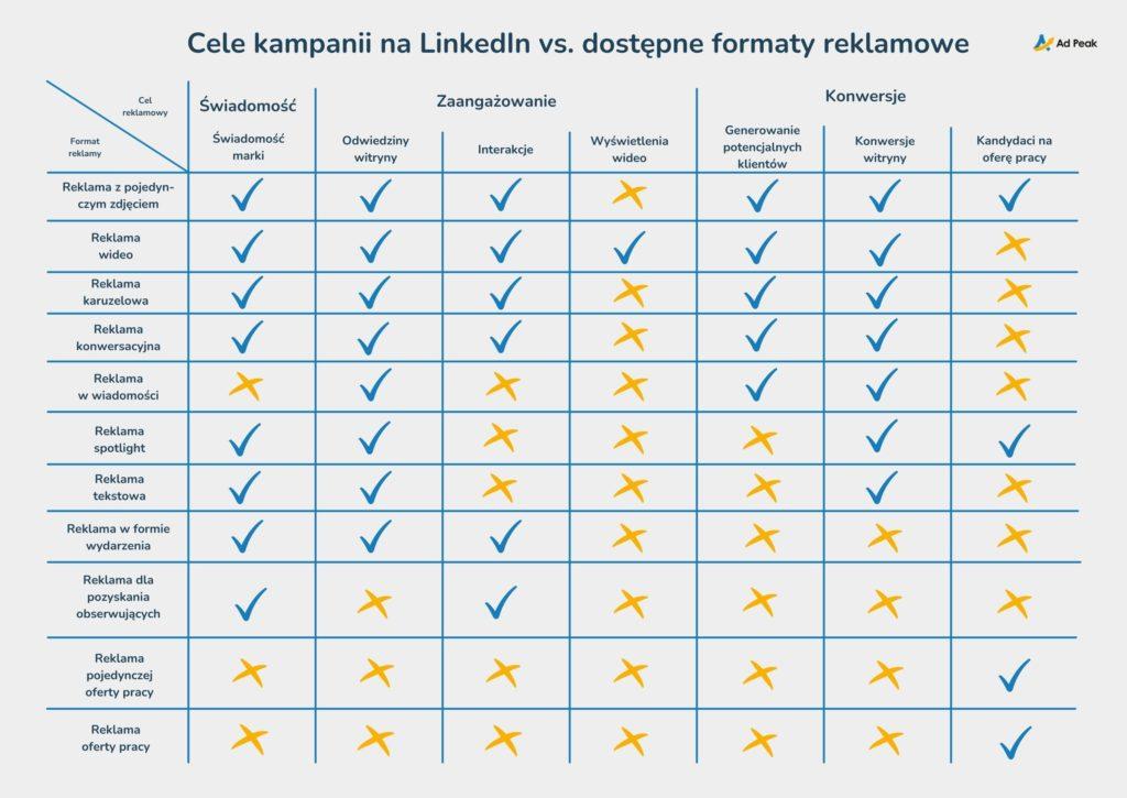 LinkedIn Ads - cele i formaty reklamowe