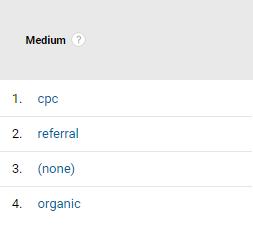 Tagi UTM - raport Medium w Google Analytics